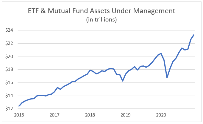 ETF assets increase 2016-2021 chart