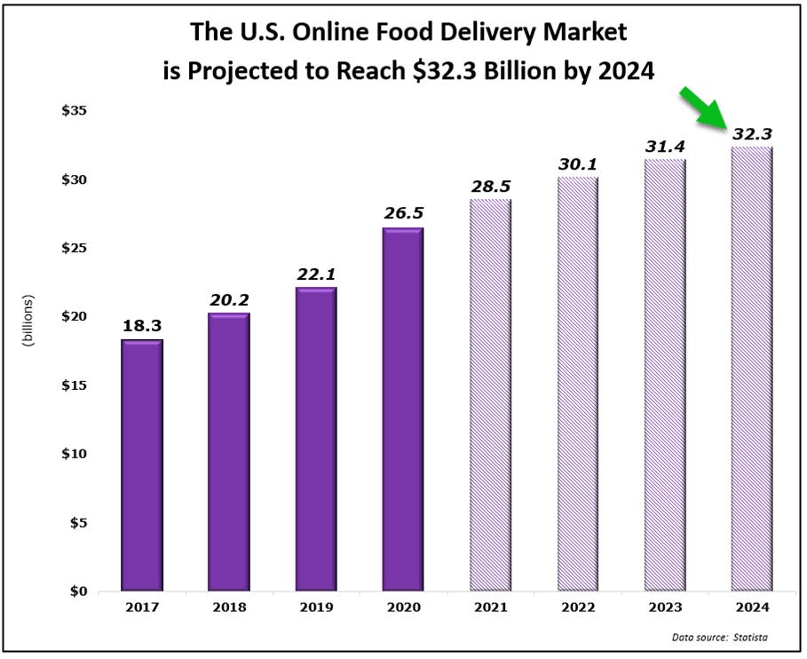 u.s. online food delivery projection 2024