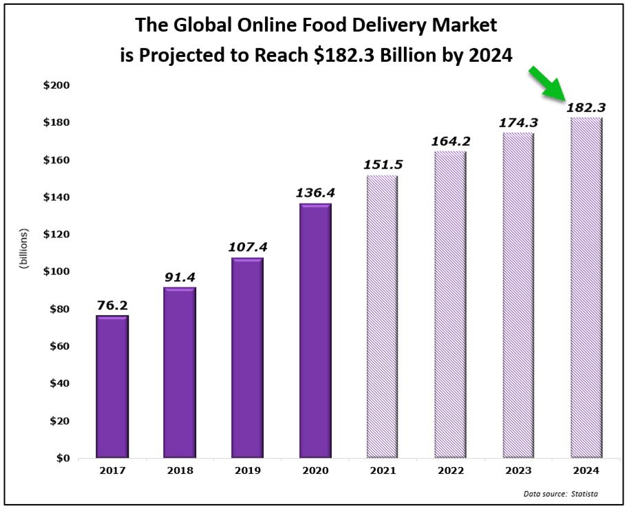 global online food delivery market projection 2024