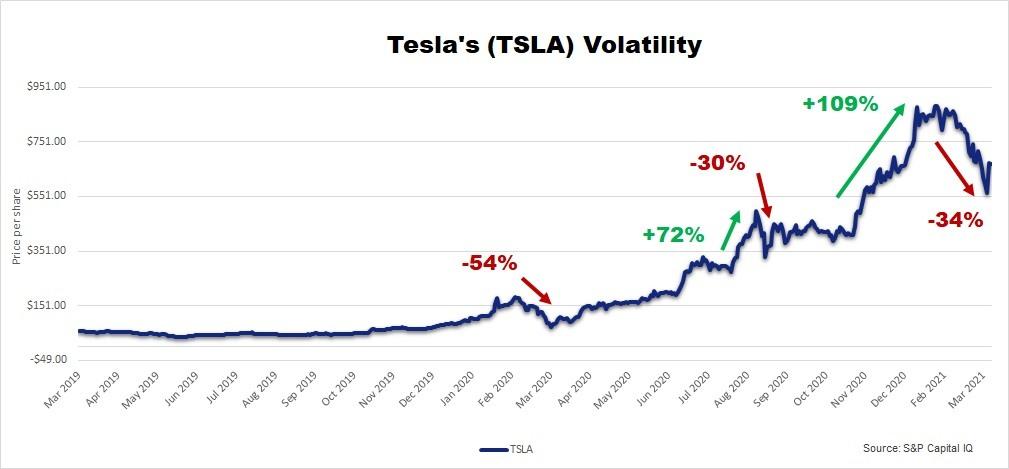 Tesla stock volatility 2019-2021
