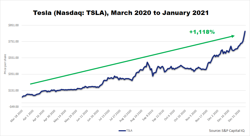 Chart showing Tesla's one-thousand-percent rise