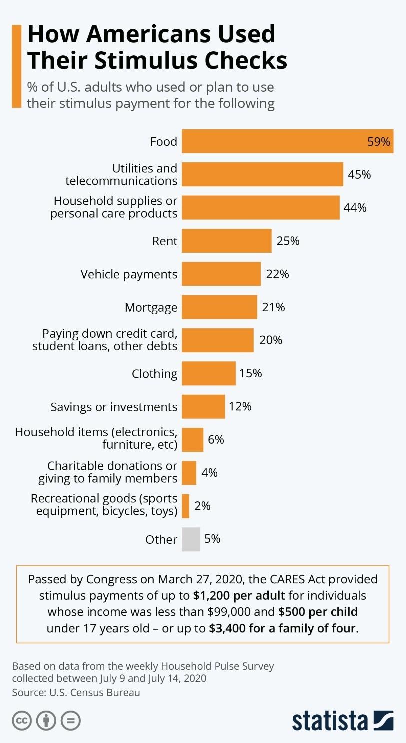 americans stimulus check use graph
