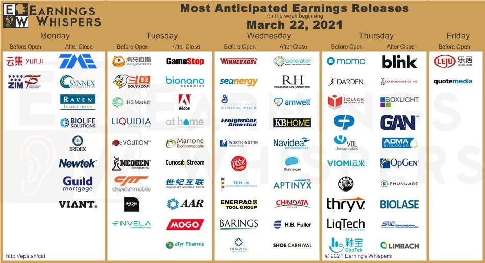Earnings reports 22 March 2021 chart