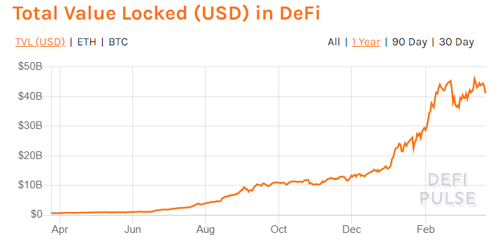total value in defi graph