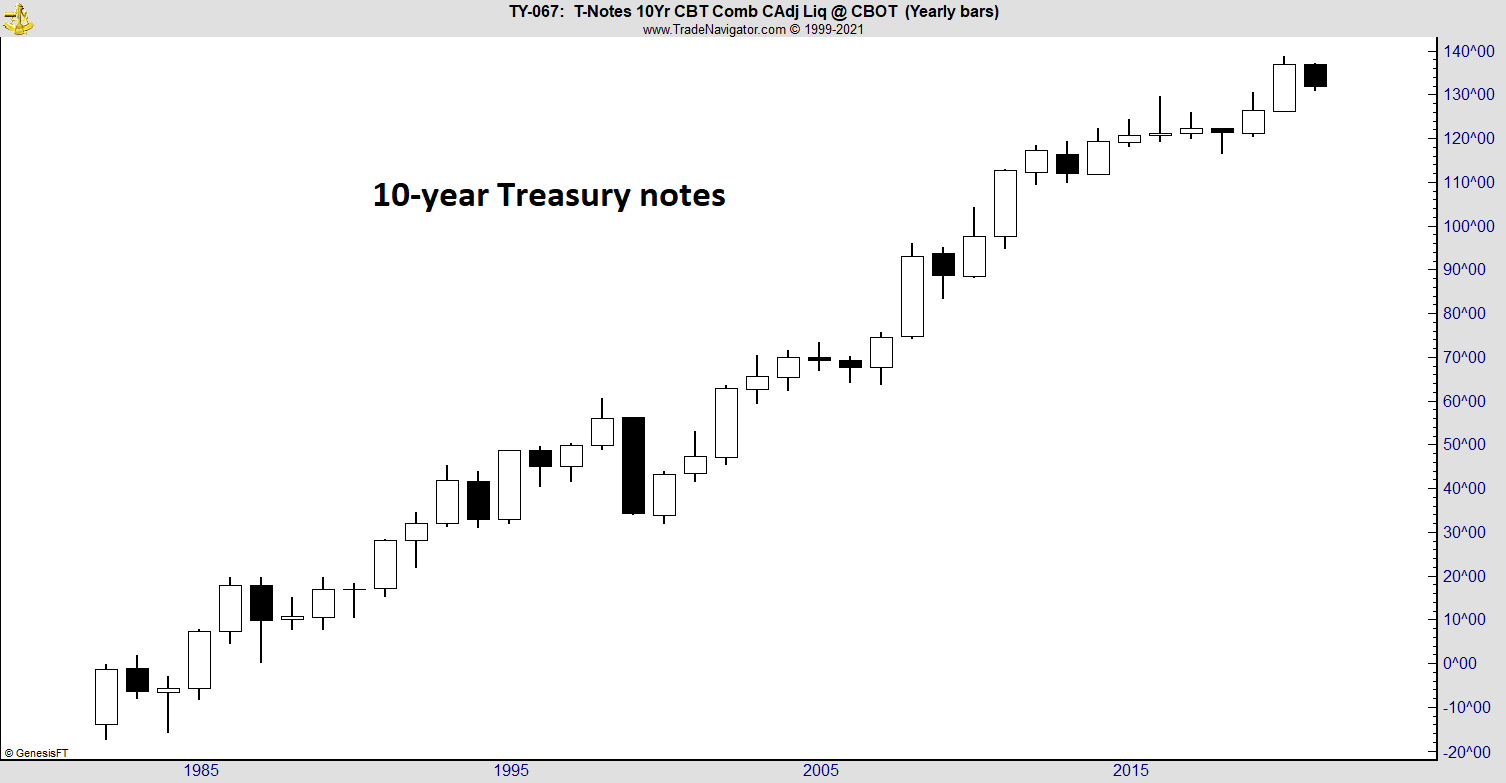 10 year treasury notes chart 1985-2021