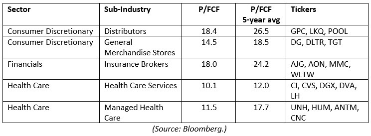 Market Sector P-FCF