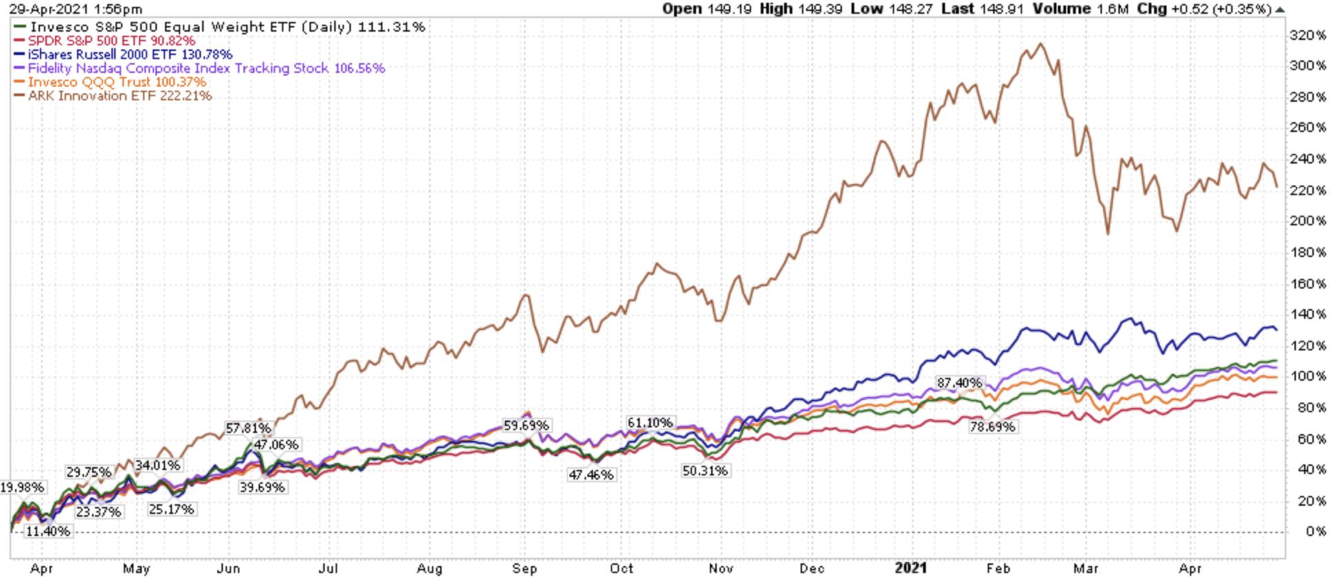 ARKK ETF growth 2020-2021 graph