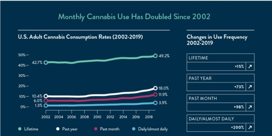 monthly cannabis double 2020 infographic