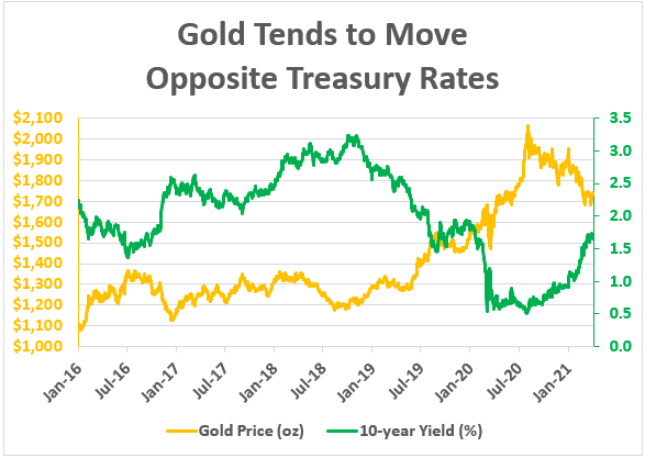 gold opposite treasury chart