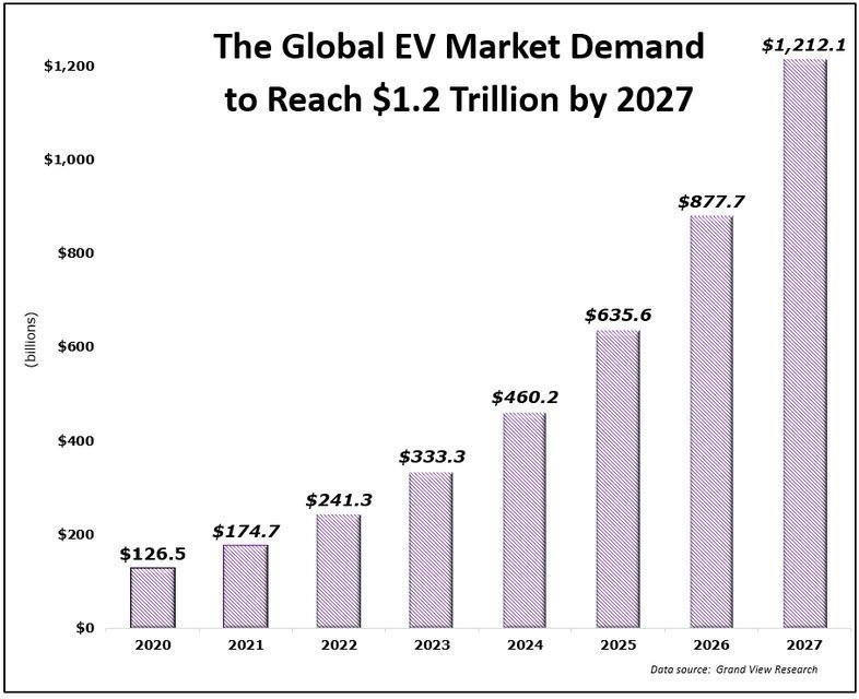 Global EV Demand Chart 041221