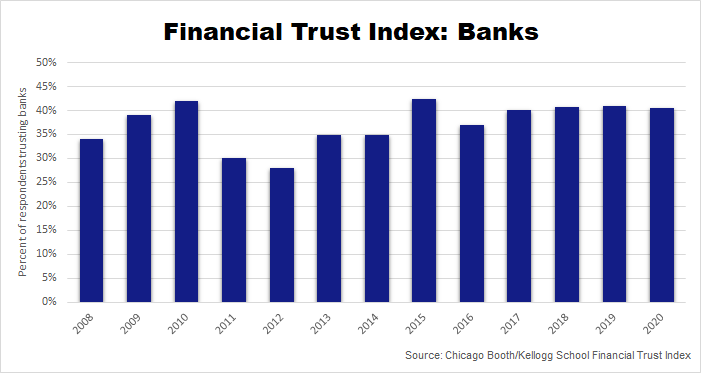 financial trust index banks chart 2008-2020