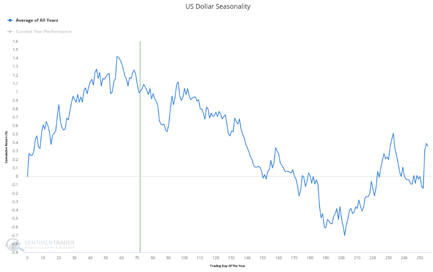 U.S. dollar seasonality chart