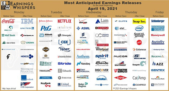 Earnings April 19 2021 week GS chart