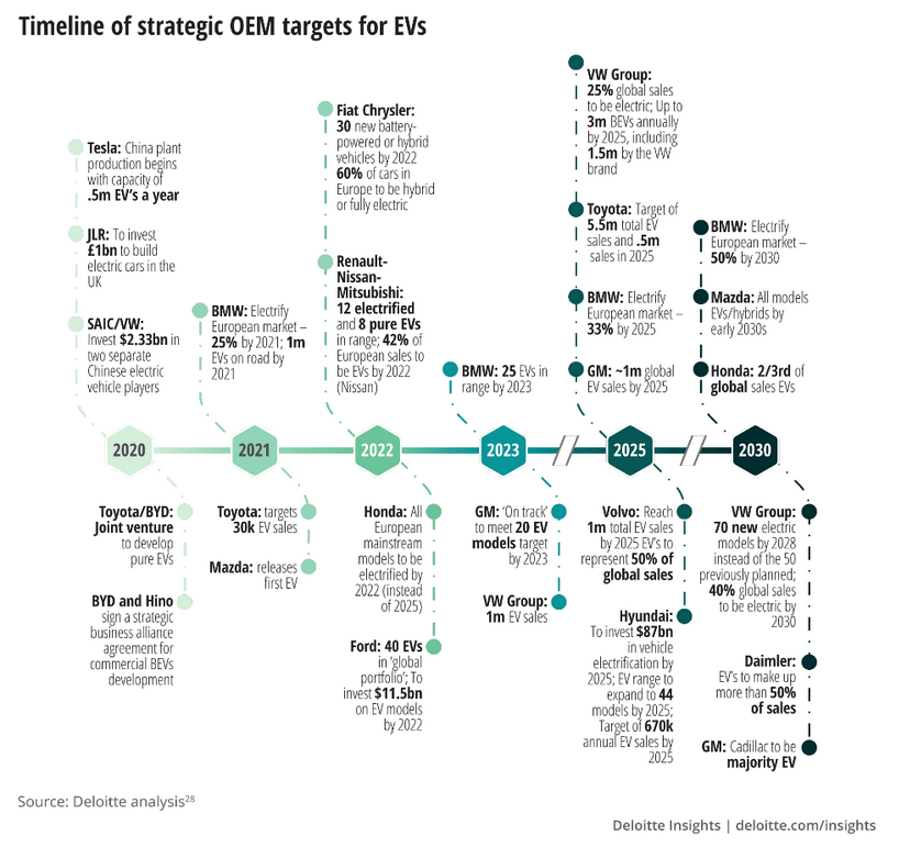 timeline strategic oem targets ev
