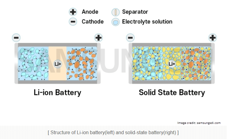 solid state batteries diagram
