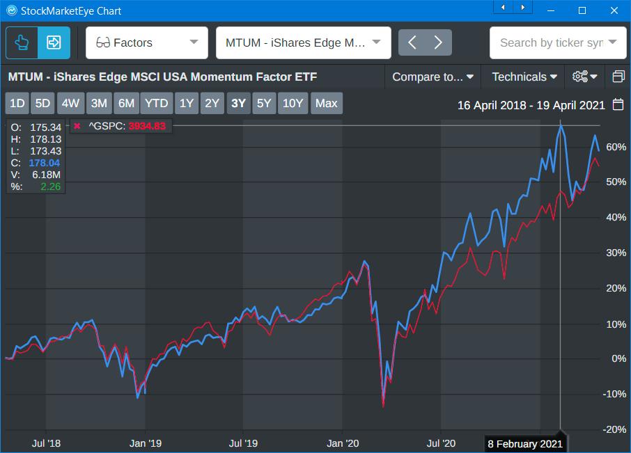 MTUM ETF price chart 2018-2021