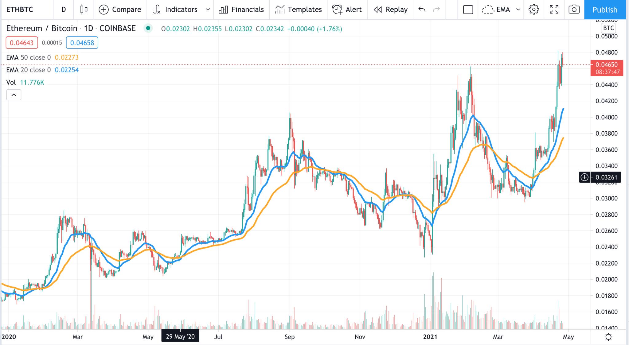 Ethereum vs. Bitcoin stock graph comparison