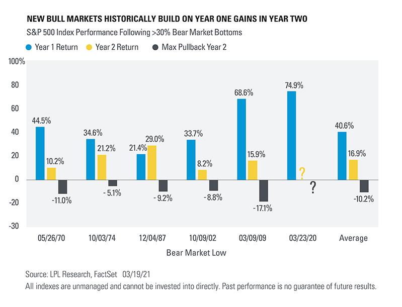 sp500 index vs. bear market bottom graph