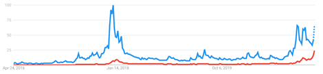 bitcoin google trends result
