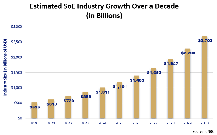 estimated SoE growth 2020-2030