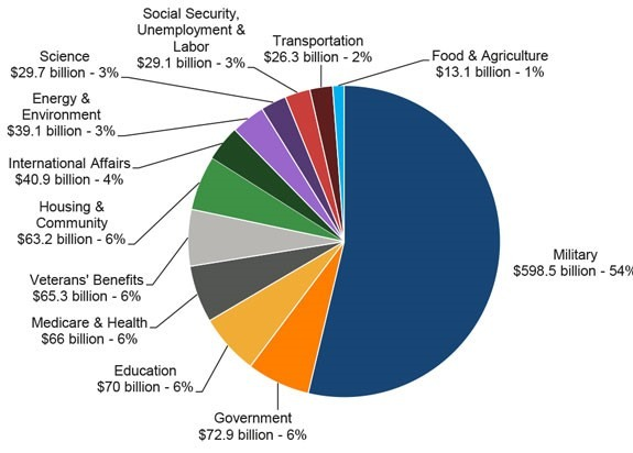 federal spending budget pie graph