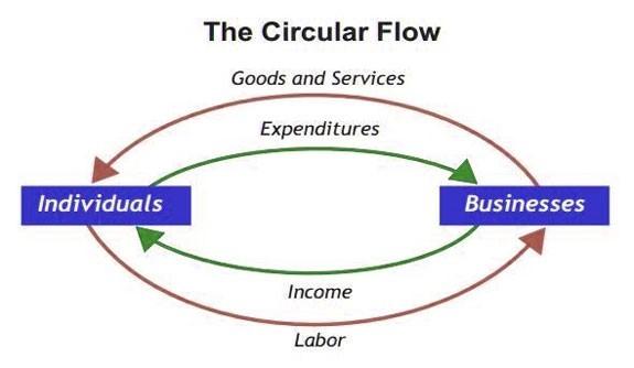 circular flow goods services diagram