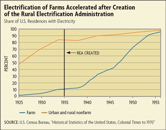 electrification of farms growth chart