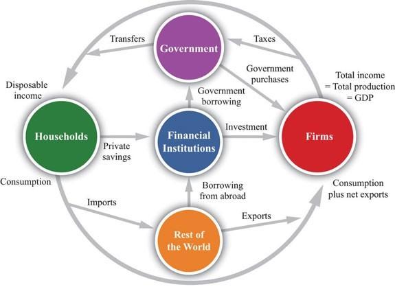 circle of healthy economy spending diagram