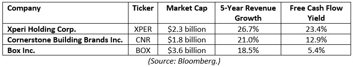 XPER, CNR, BOX stocks chart