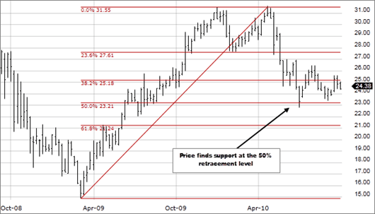 Fibonacci retracement levels example chart