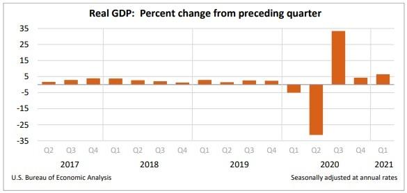 gdp percent change Q4 2020 vs. Q1 2021