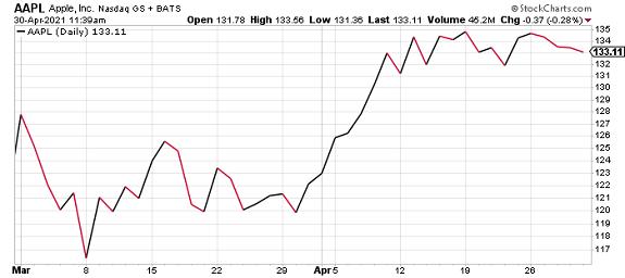 AAPL stock rebound April 2021