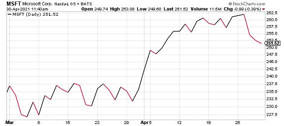 MSFT stock rebound April 2021