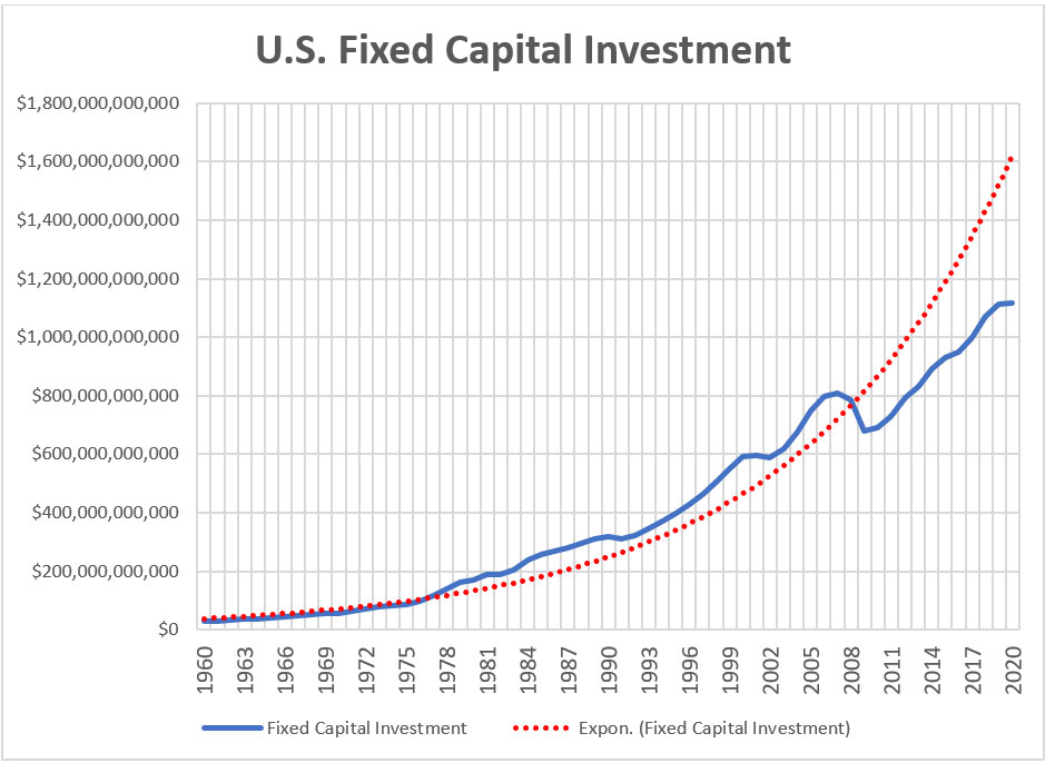 us fixed capital investment graph 1960-2020