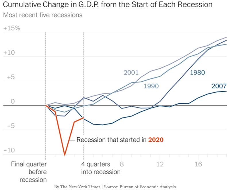 cumulative change gdp recessions chart