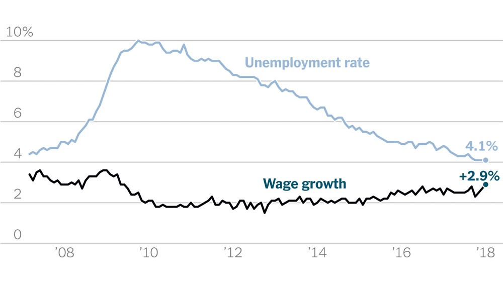 unemployment rate vs. wage growth 2008-2018