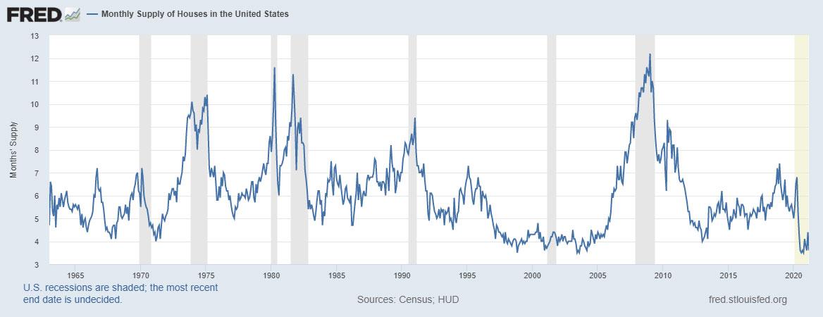 us housing supply 1965-2020
