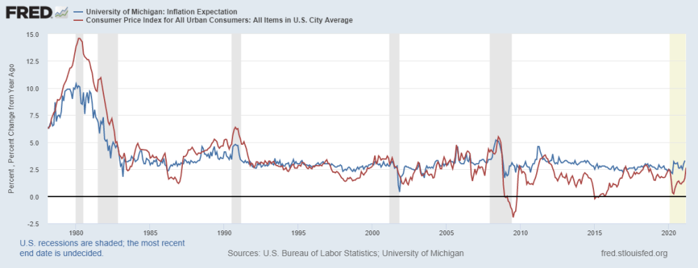 Inflation Expectations vs. Actual Inflation graph