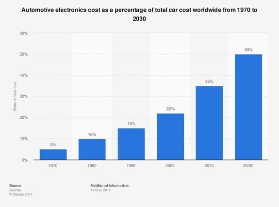 automotive electronics costs worldwide graph