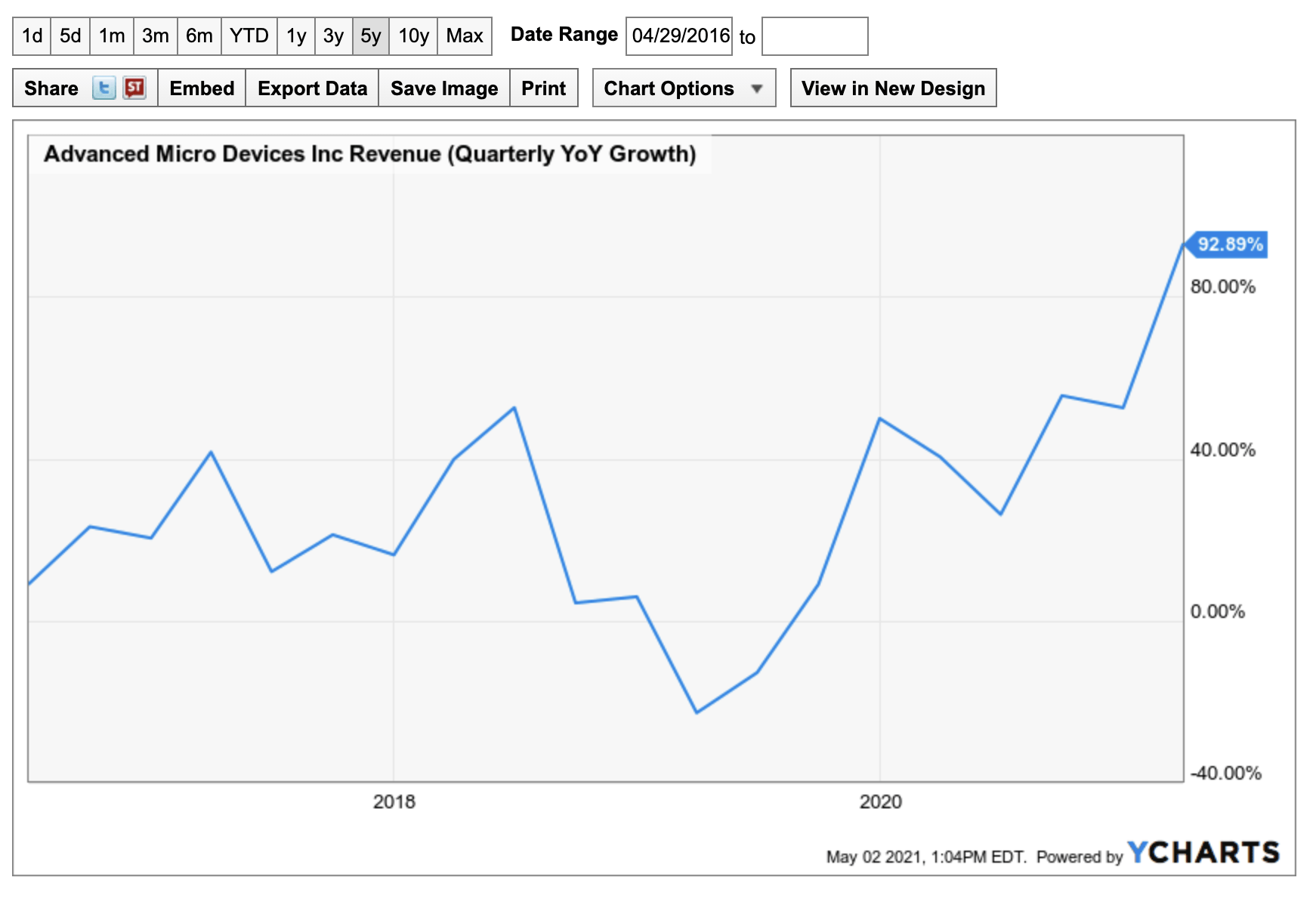 AMD sales revenue growth chart 5 years