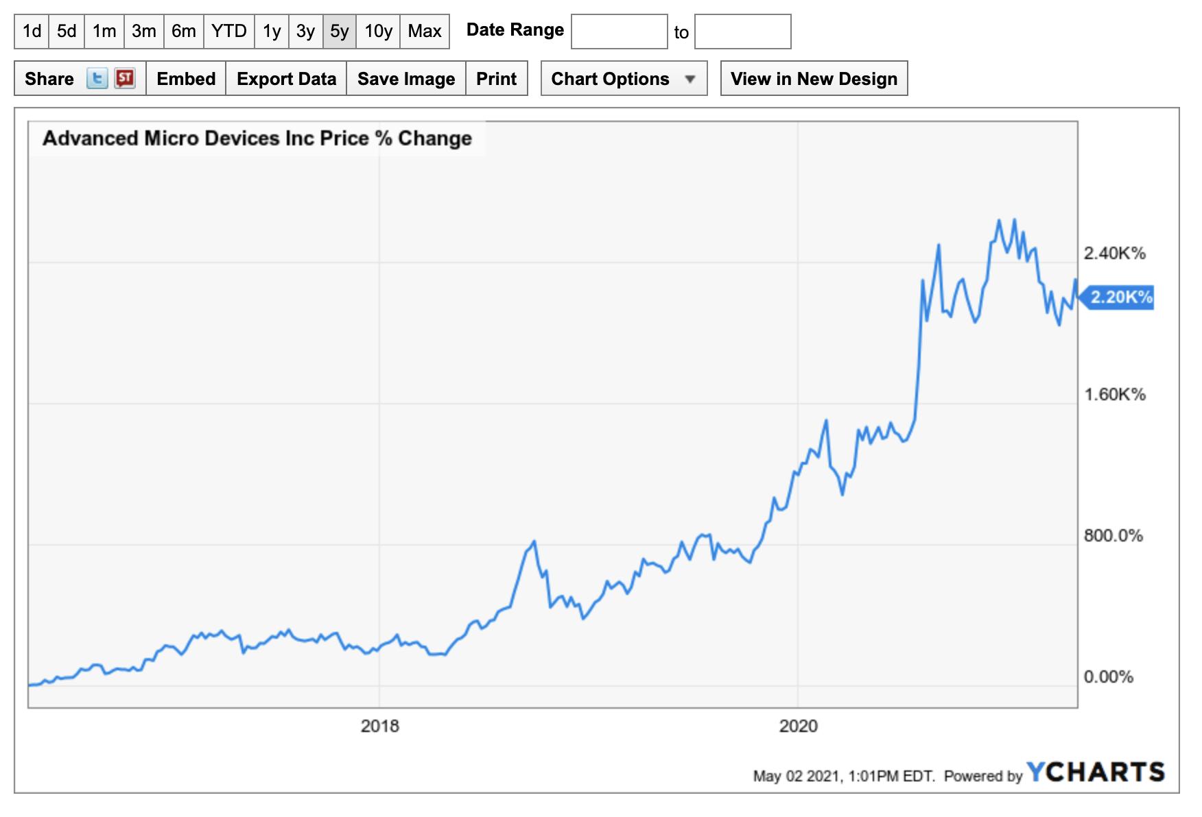 AMD stock price growth 5 years chart