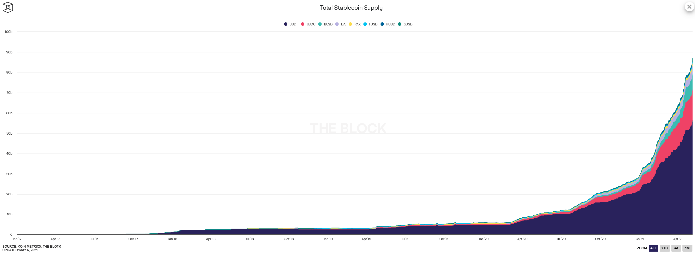total stablecoin supply graph