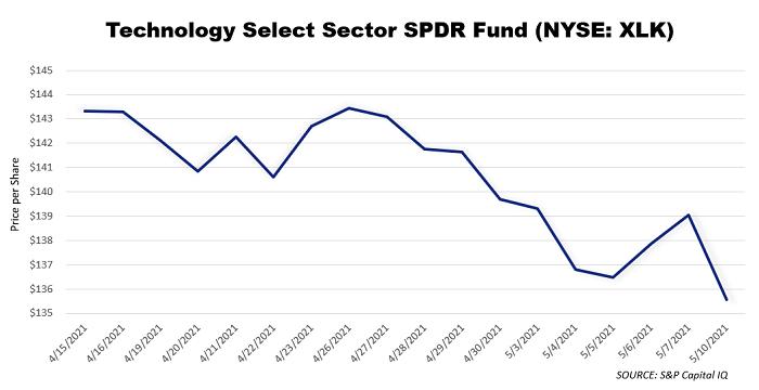 technology sector xlk fund 2021 graph