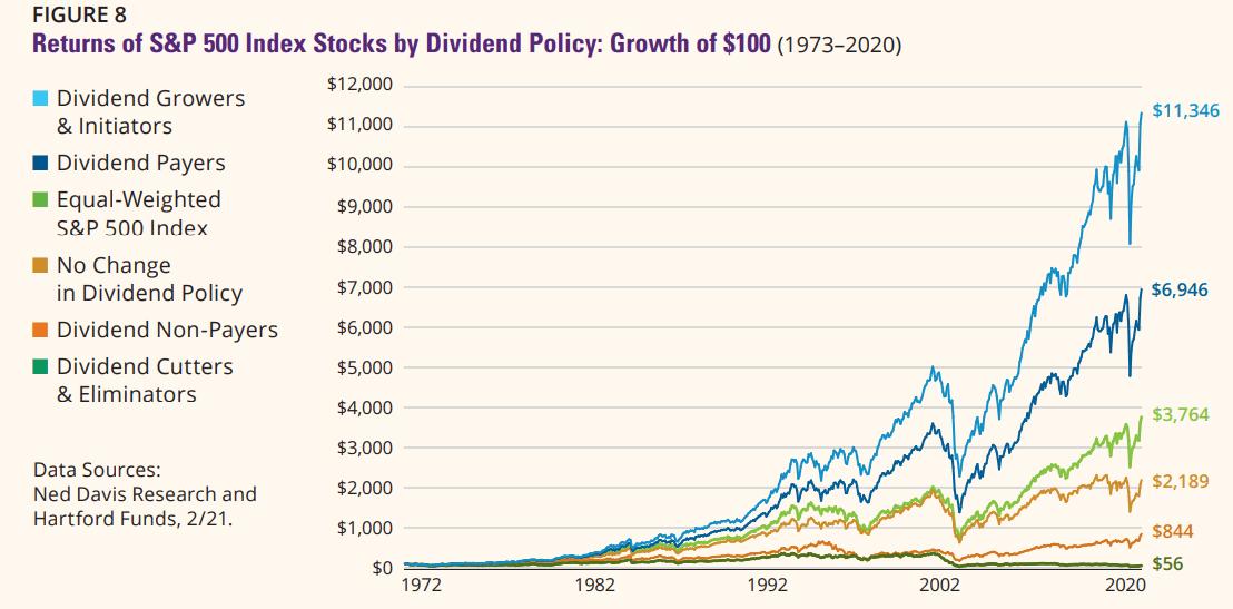 renvoie l'indice SP500 par politique de dividende