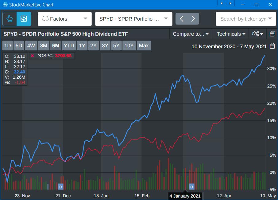 Graphique de croissance du FNB SPYD High Dividend ETF