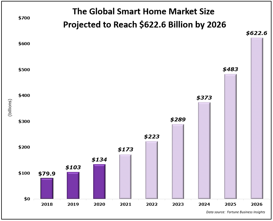 global smart home market 2026 projection chart