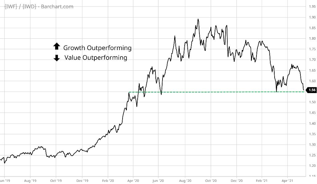 growth vs. value stocks ratio chart