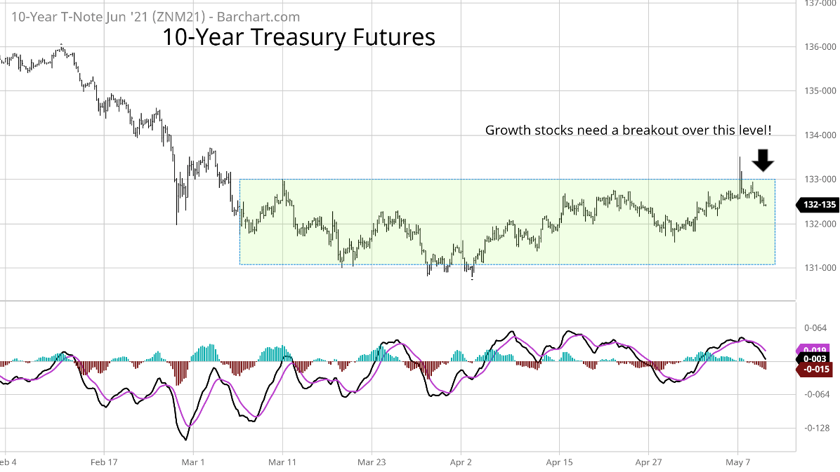 10-year Treasury futures June 2021