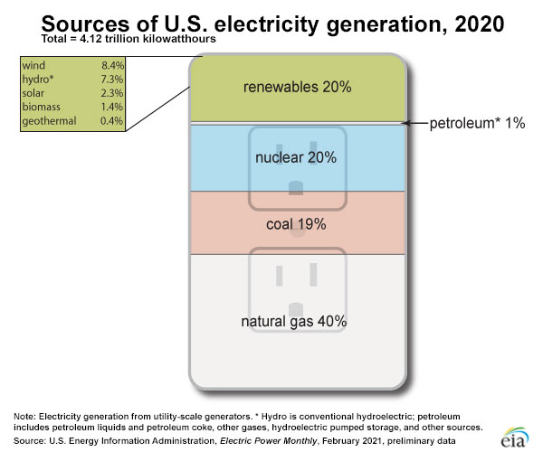 sources us electricity generation 2020 infographic