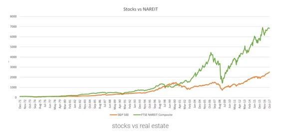 stocks vs. nareit comparison chart